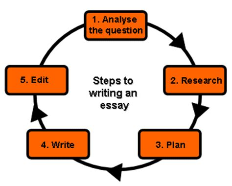 Good Topics for Research Paper - Term Paper Writer