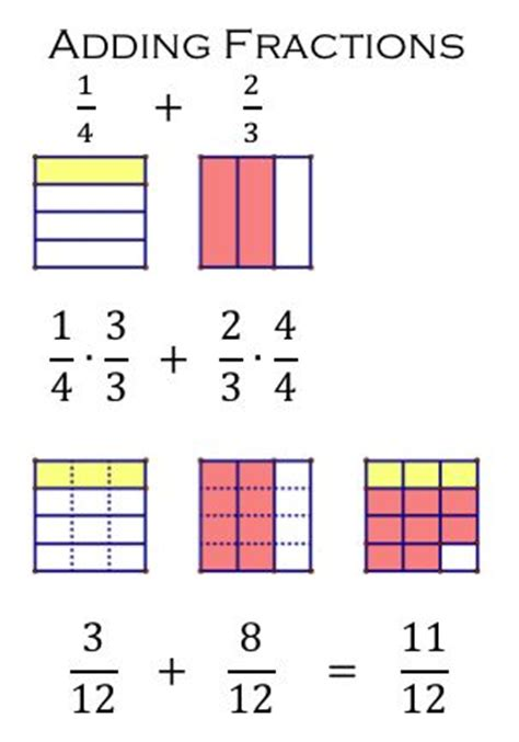 Adding And Subtracting Fractions Word Problems Worksheets